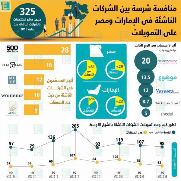 منافسة شرسة بين الشركات الناشئة على التمويلات