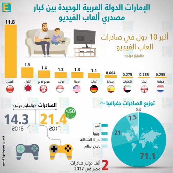 الإماراتالدولة العربية الوحيدة بين كبار مصدري ألعاب الفيديو