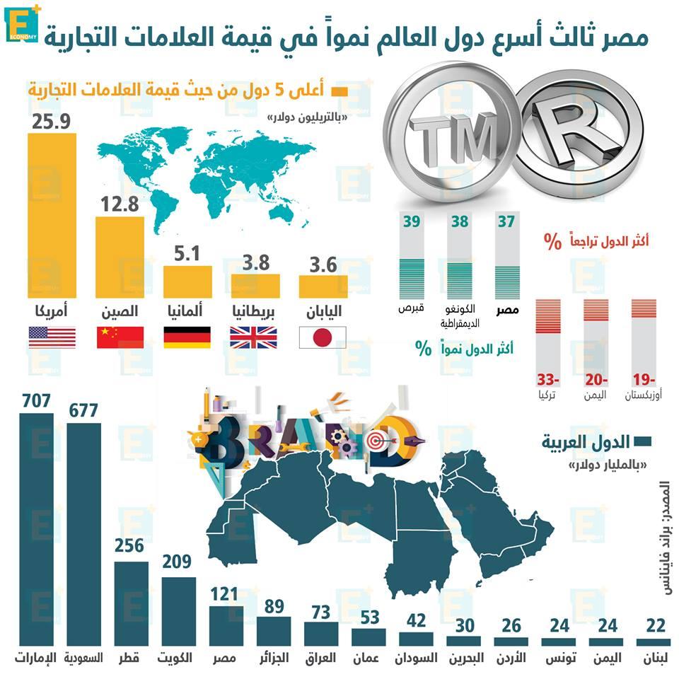 مصر ثالث أسرع دول العالم نمواً في قيمة العلامات التجارية