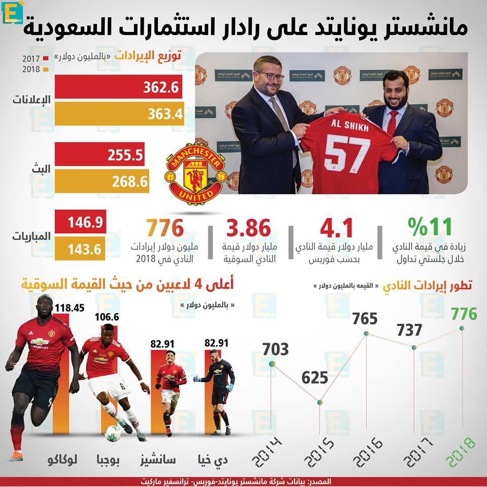 مانشستر يونايتد على رادار استثمارات السعودية