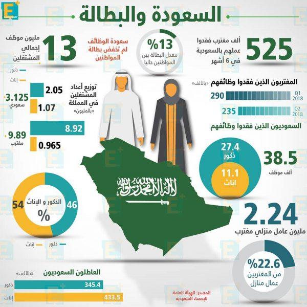 السعودية والبطالة
