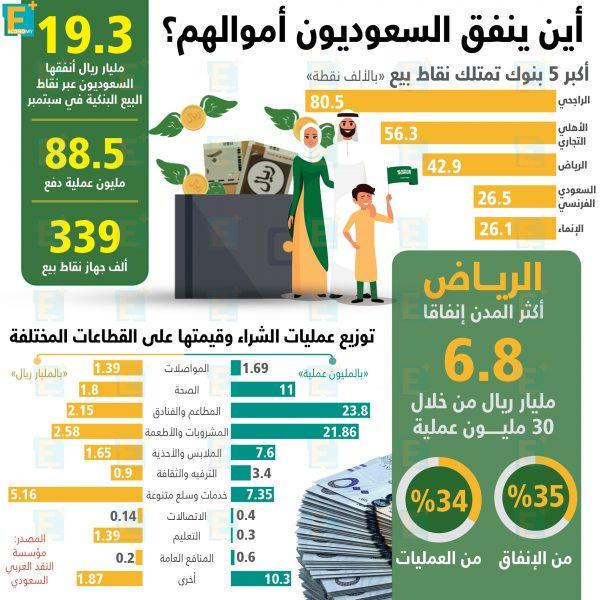 أين ينفق السعوديون أموالهم؟