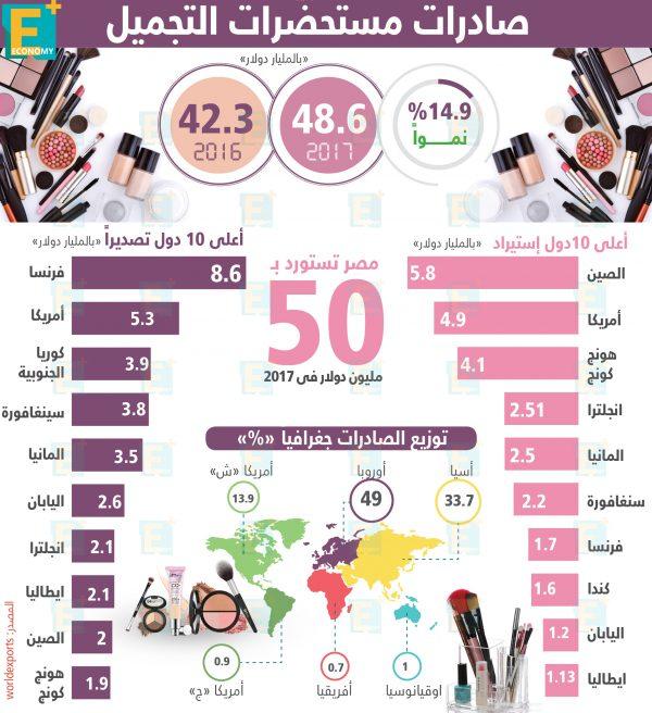 صادراتمستحضرات التجميل