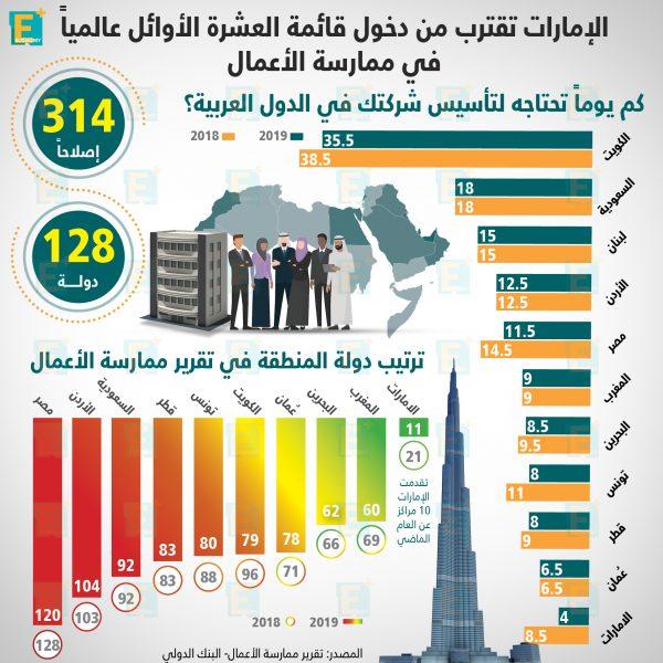 ترتيب دول الشرق الأوسط في تقرير ممارسة الأعمال