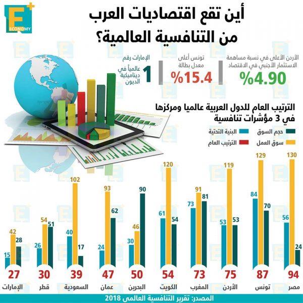 أين تقعاقتصاديات العربمنالتنافسيةالعالمية؟