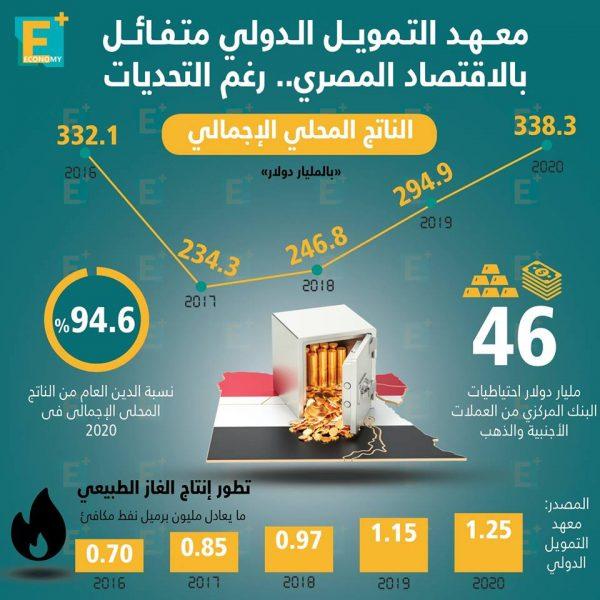 معهد التمويل الدولي متفائل بالاقتصاد المصري .. رغم التحديات