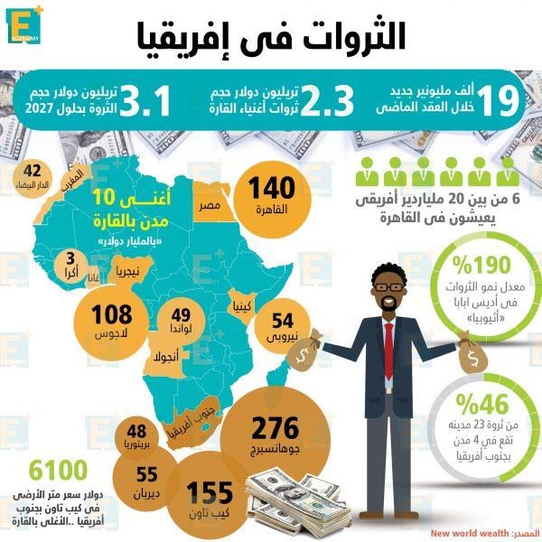 تعرف علىالثروات فيإفريقيابالأرقام