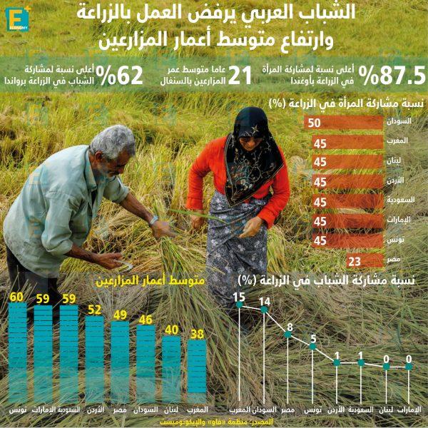الشباب العربييرفض العمل بالزراعة