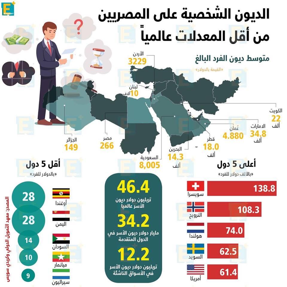 الديون الشخصيةعلى المصريين من أقل المعدلات عالميا