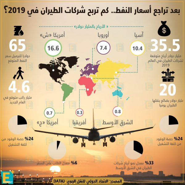 أرباحشركات الطيرانفي 2019