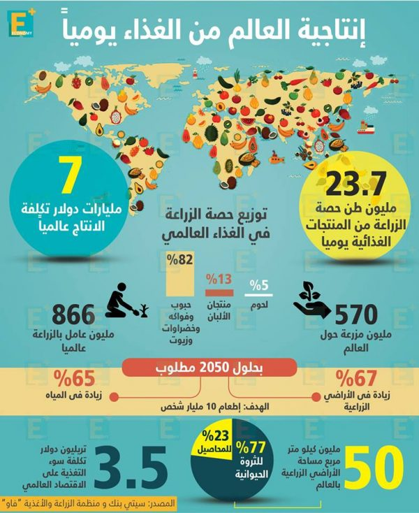 إنتاجية العالم منالغذاءيومياً