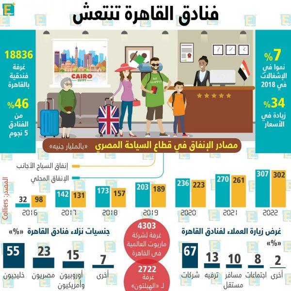 فنادق القاهرة تنتعش