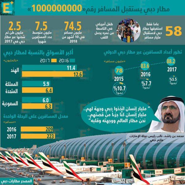 مطار دبي يستقبل المسافر رقم مليار