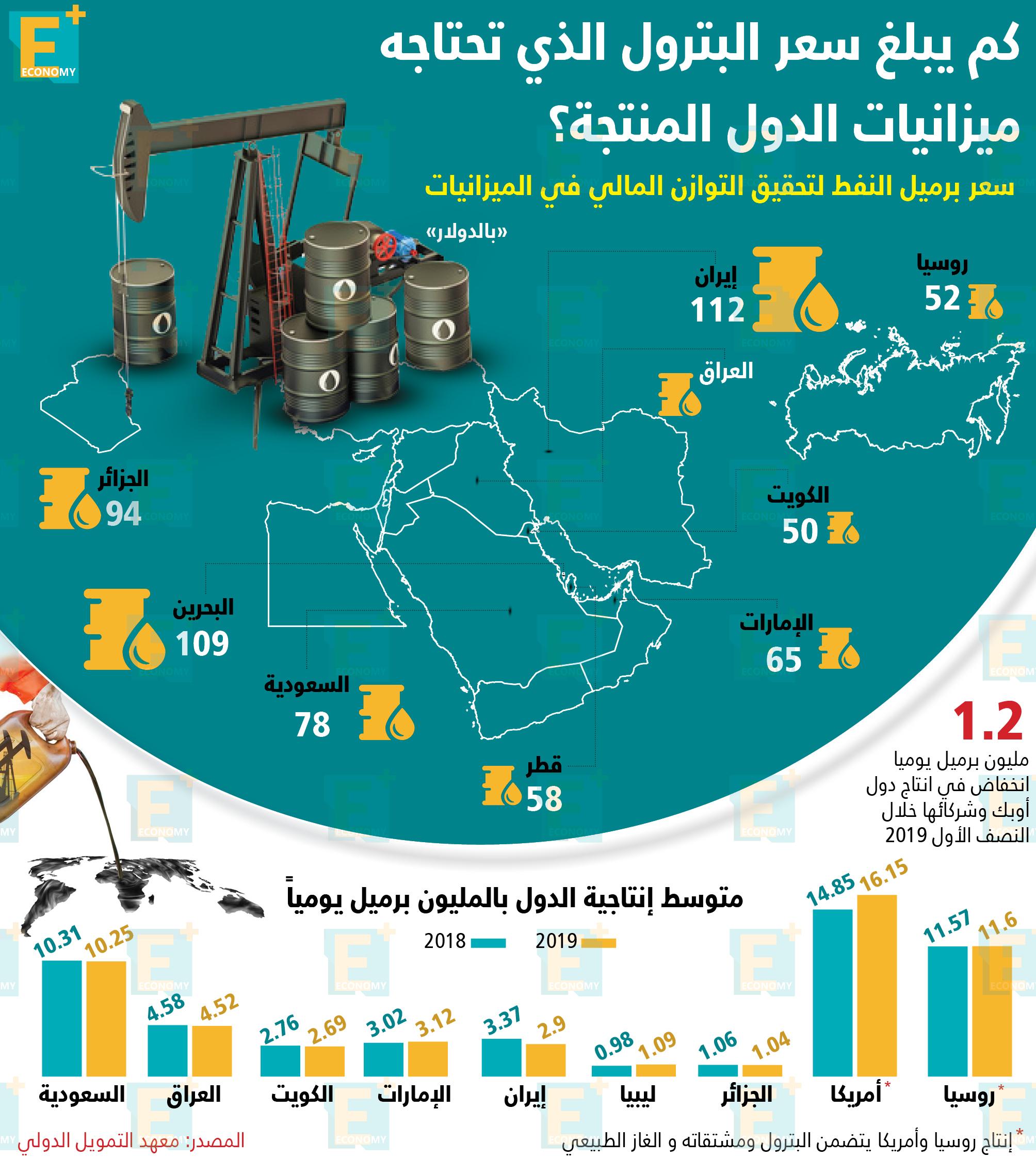كم يبلغ سعر البترول الذي تحتاجه ميزانيات الدول المنتجة ...