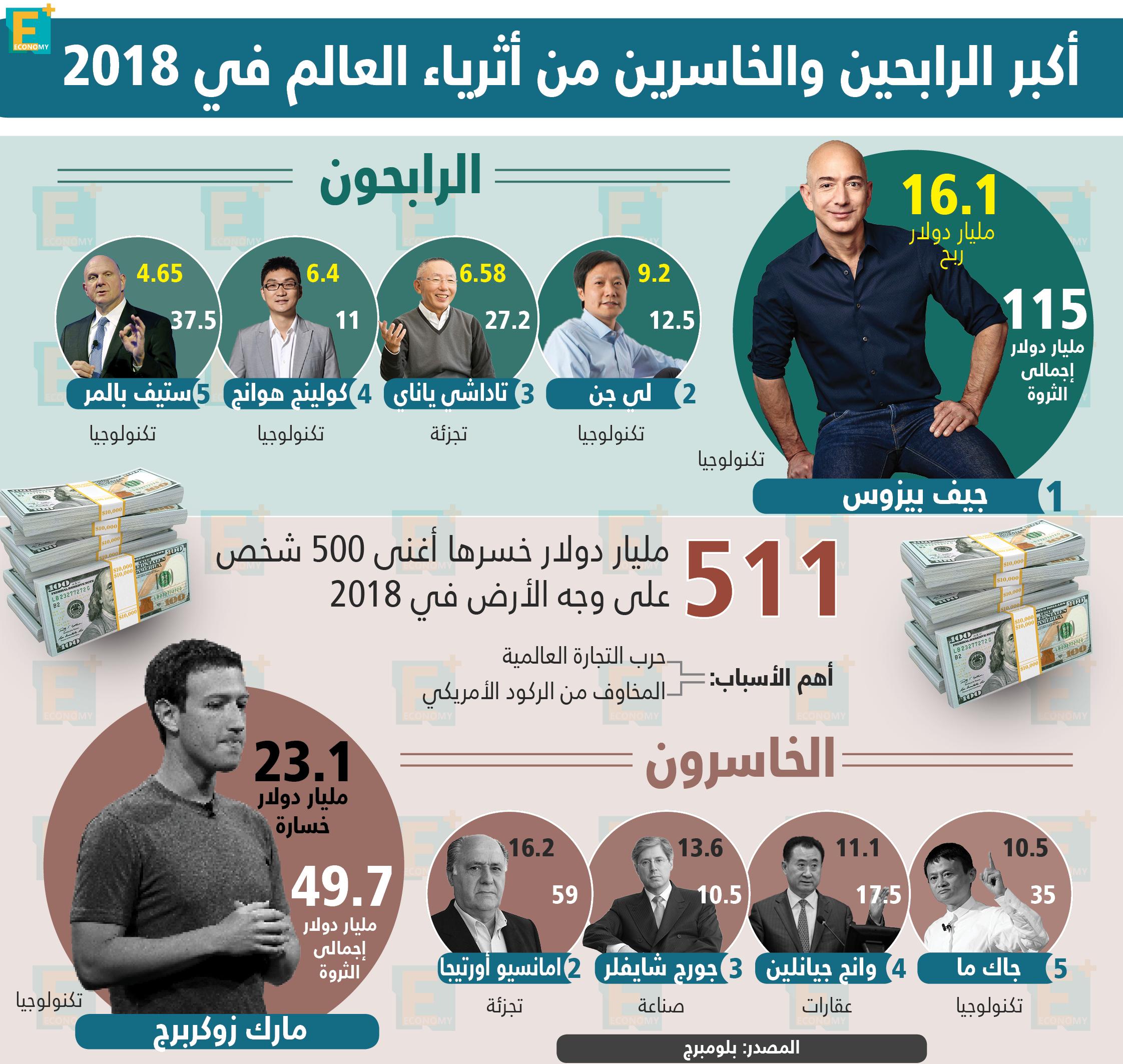 أكبر الرابحين والخاسرين من أثرياء العالم في 2018