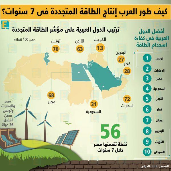 كيف طورالعربإنتاجالطاقة المتجددةفي 7 سنوات؟