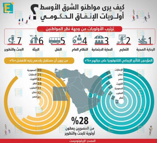كيف يرى مواطنوالشرق الأوسطأولوياتالإنفاق الحكومي؟