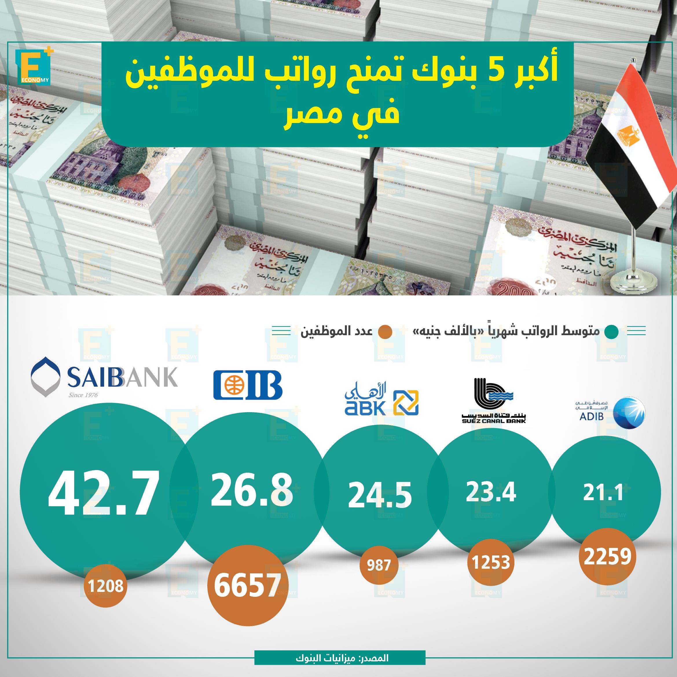 أكبر 5بنوكتمنحرواتبللموظفين فيمصر