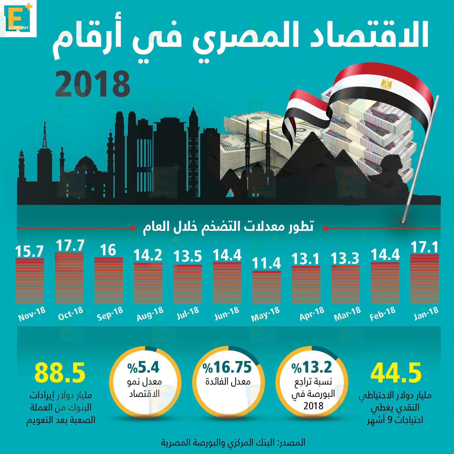 الاقتصاد المصري في 2018
