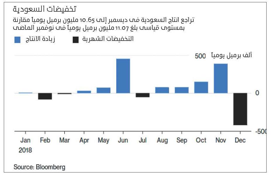 تخفيضات السعودية من النفط