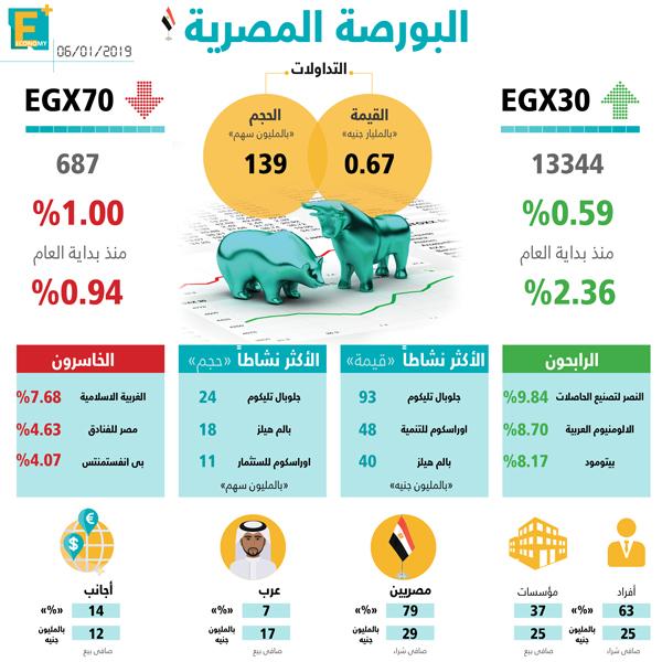 البورصة المصرية 7 يناير