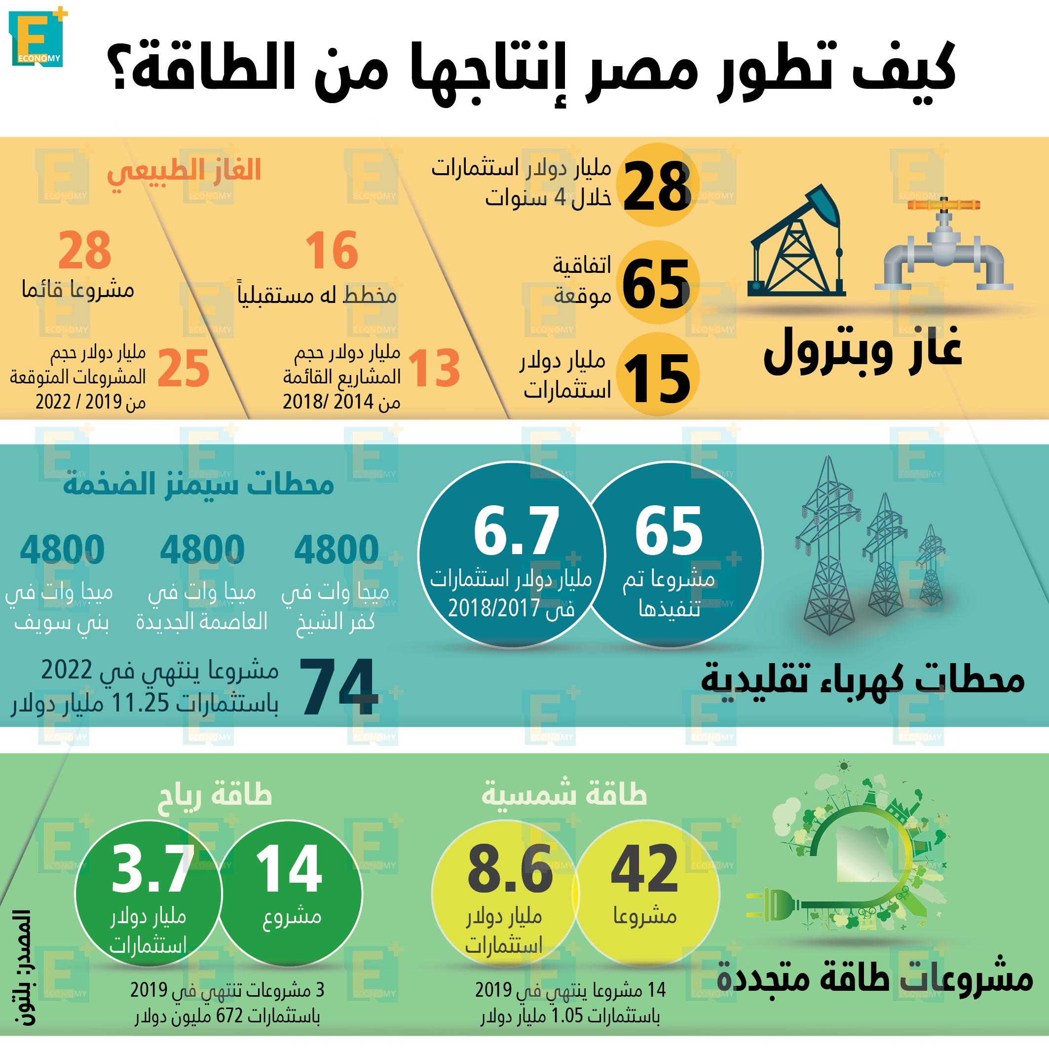 انتاج مصر من الطاقة