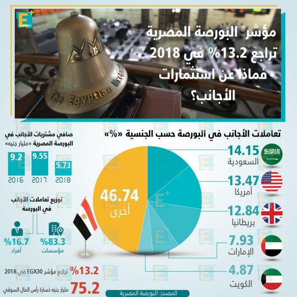 البورصة المصرية في 2018