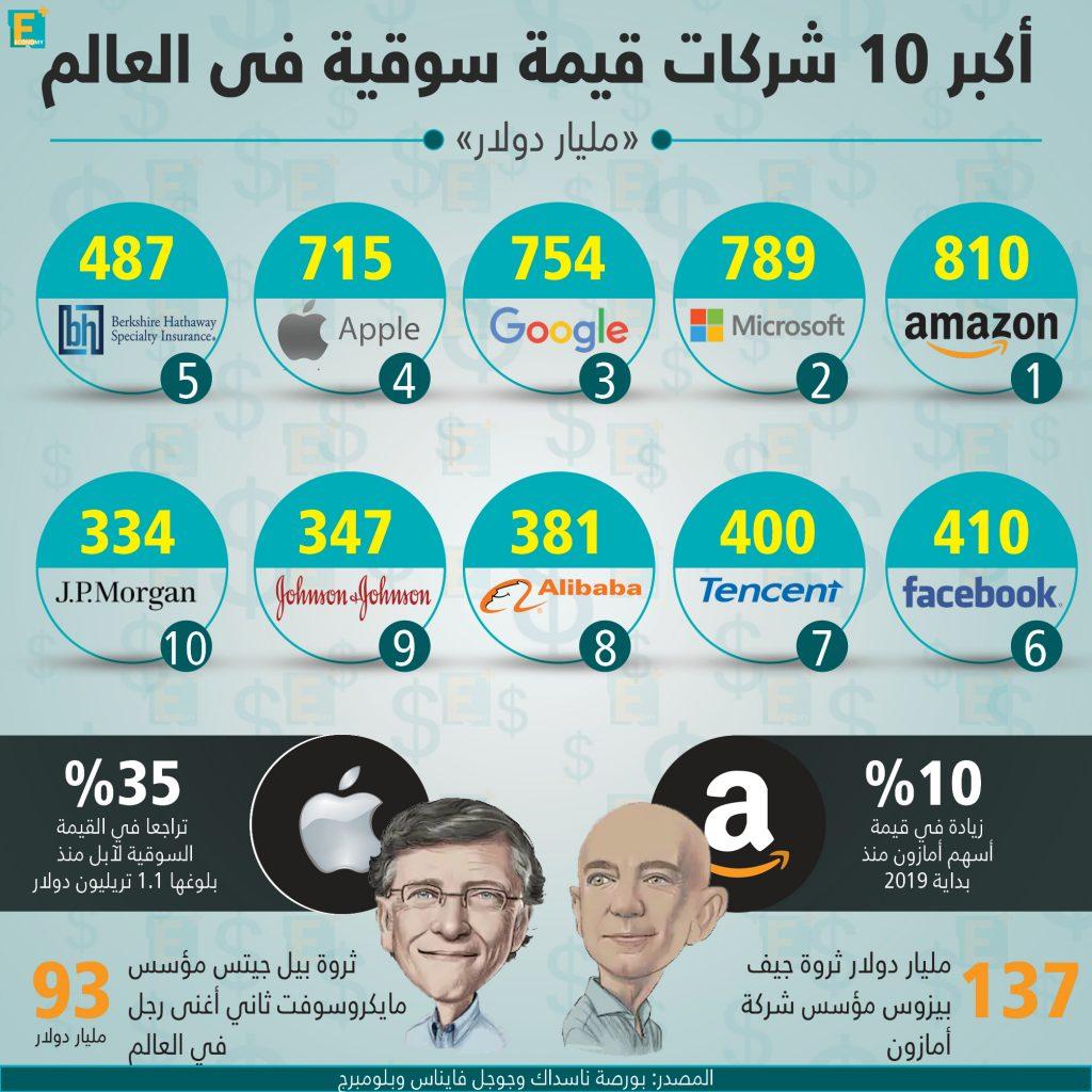 أكبر 10 شركات قيمة سوقية فى العالم