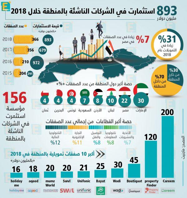 استثمارات الشركات الناشئة بالمنطقة خلال 2018