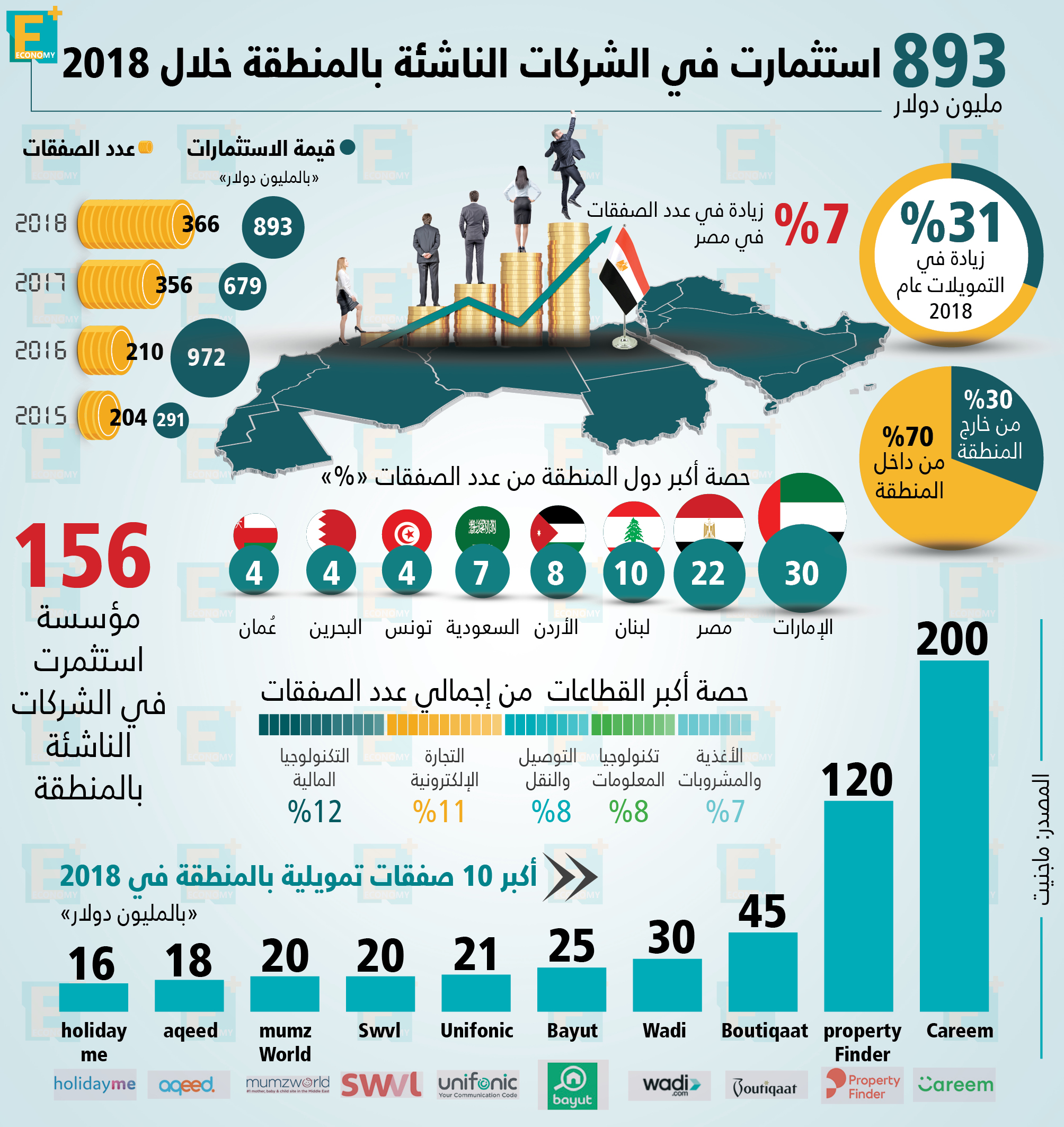 استثمارت الشركات الناشئة بالمنطقة خلال 2018
