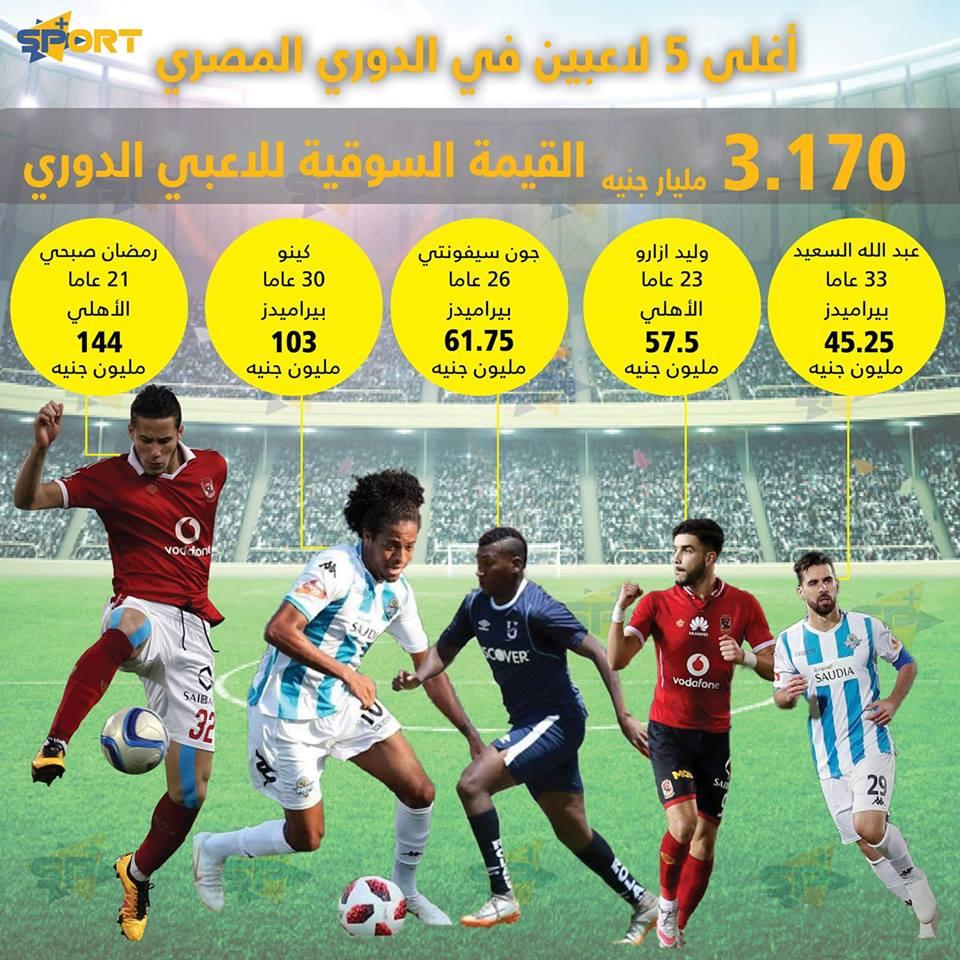 أغلى 5 لاعبين بالدوري المصري