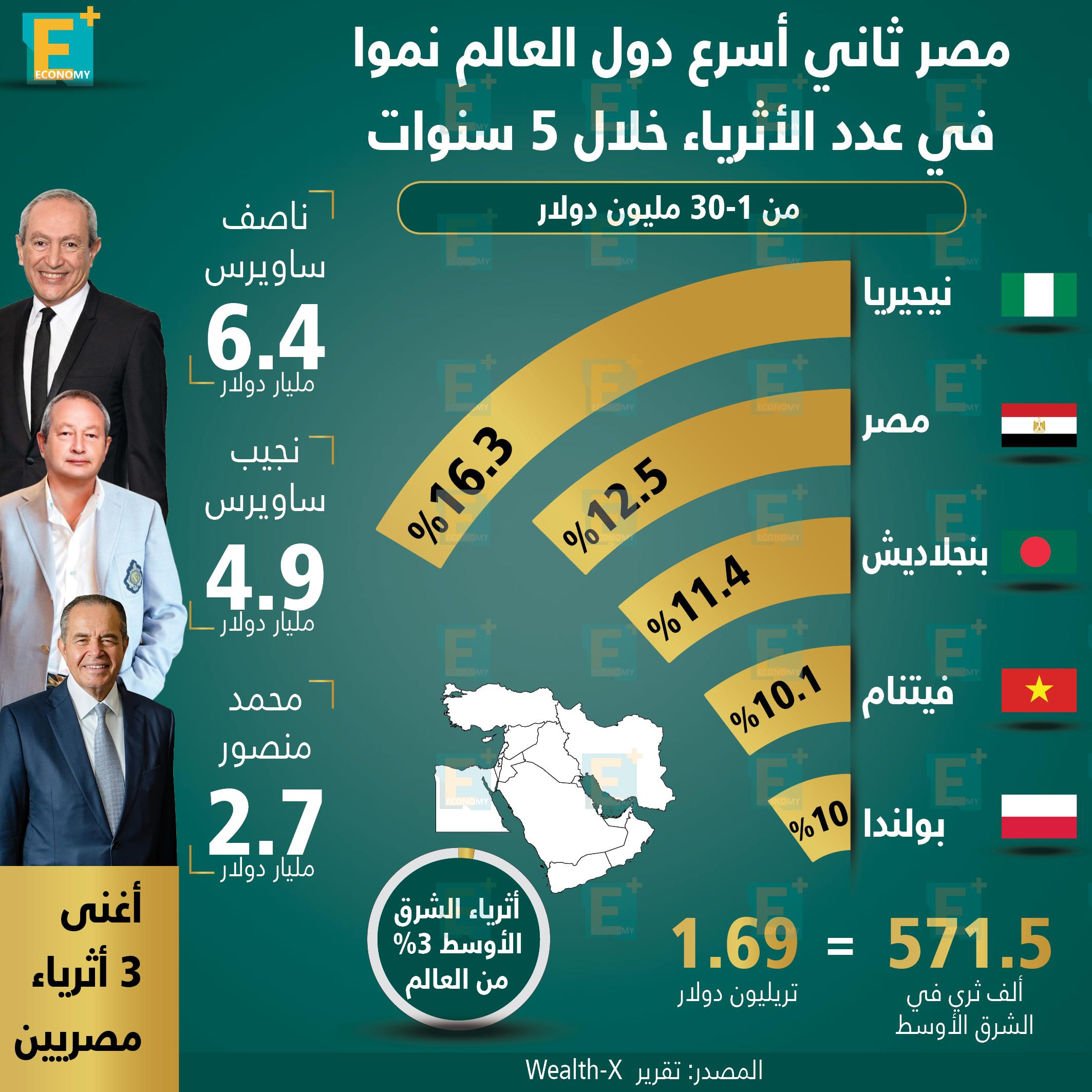 مصر ثاني أسرع دول العالم نموا في عدد الأثرياء