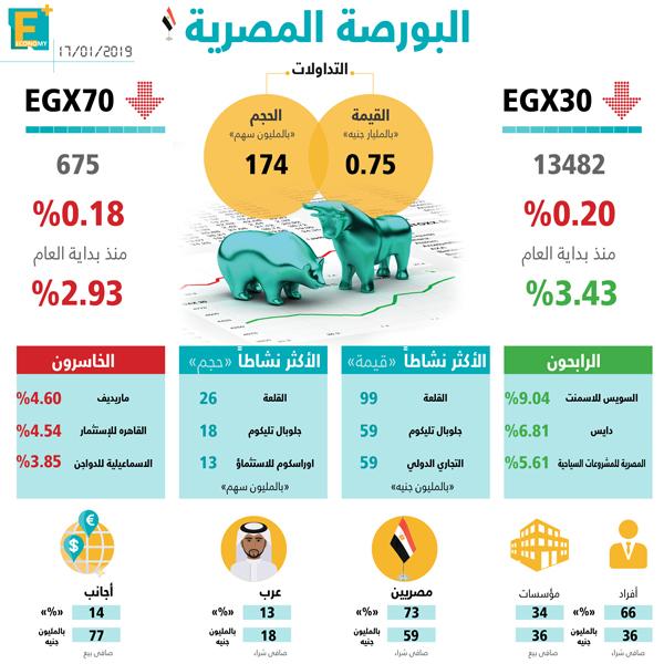البورصة المصرية 17 يناير