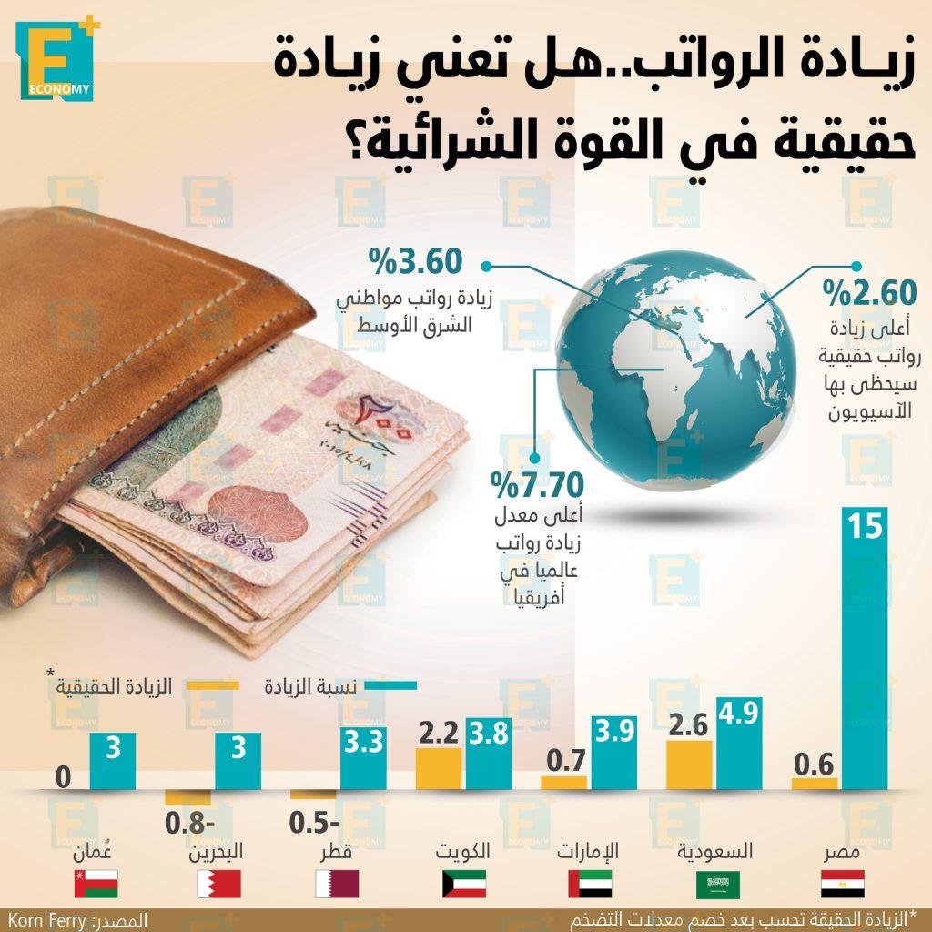 زيادة الرواتب
