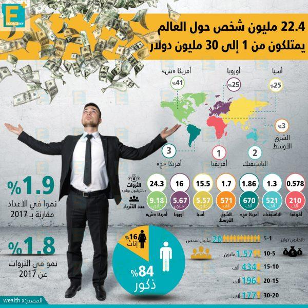 22.4 مليون شخص حول العالم يمتلكون من 1 إلى 30 مليون دولار