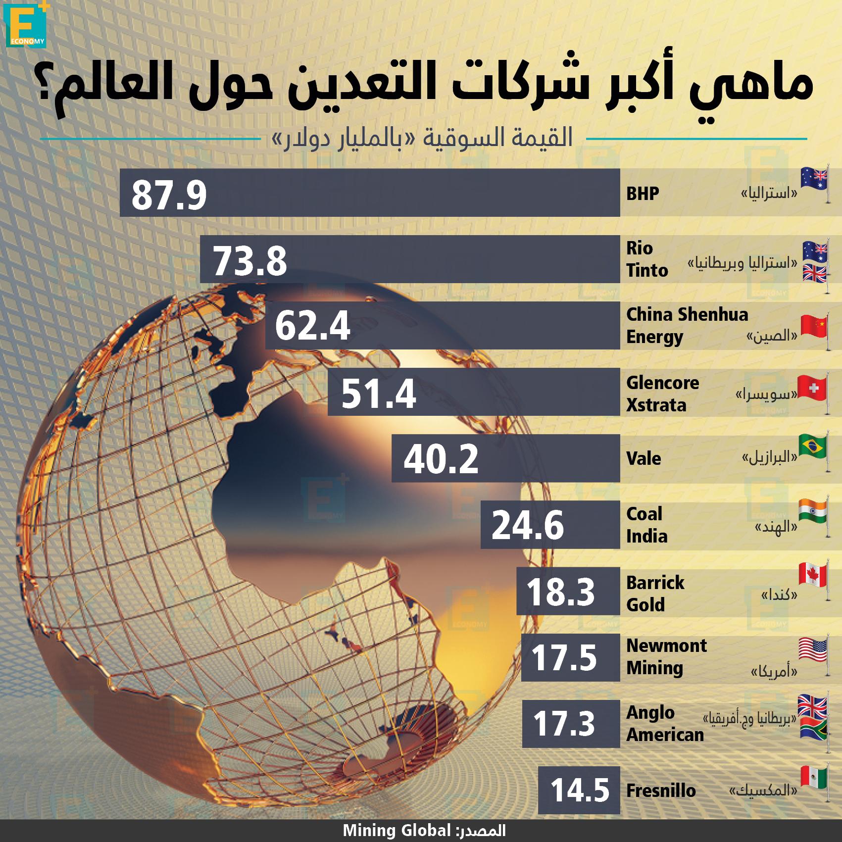 أكبر شركات التعدين حول العالم