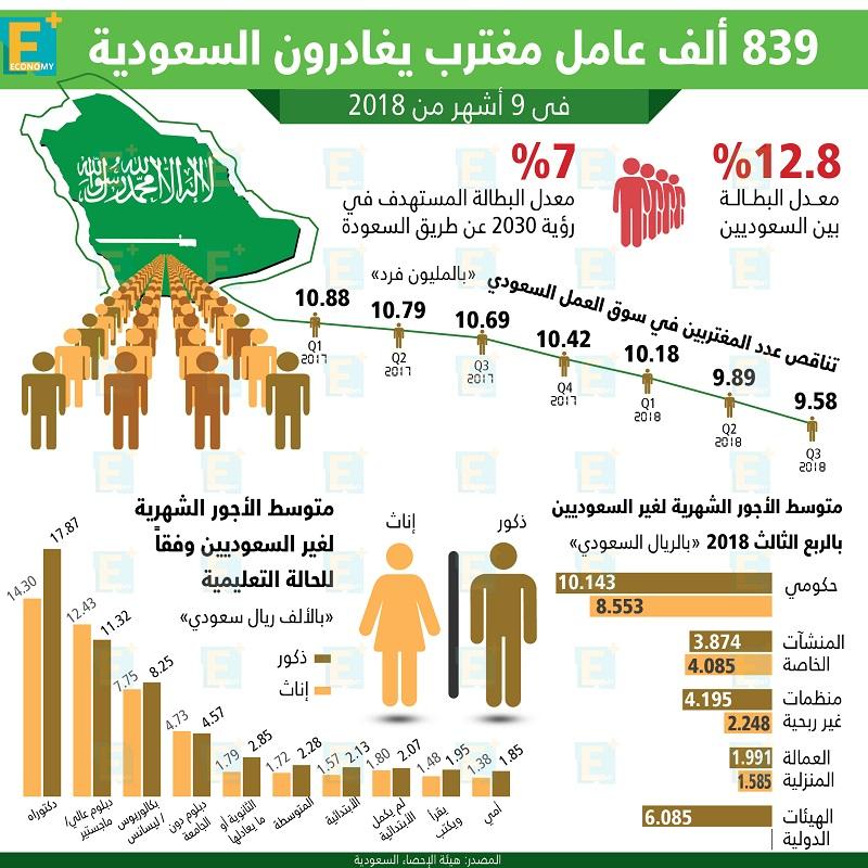 839 ألف عامل مغترب يغادرون السعودية