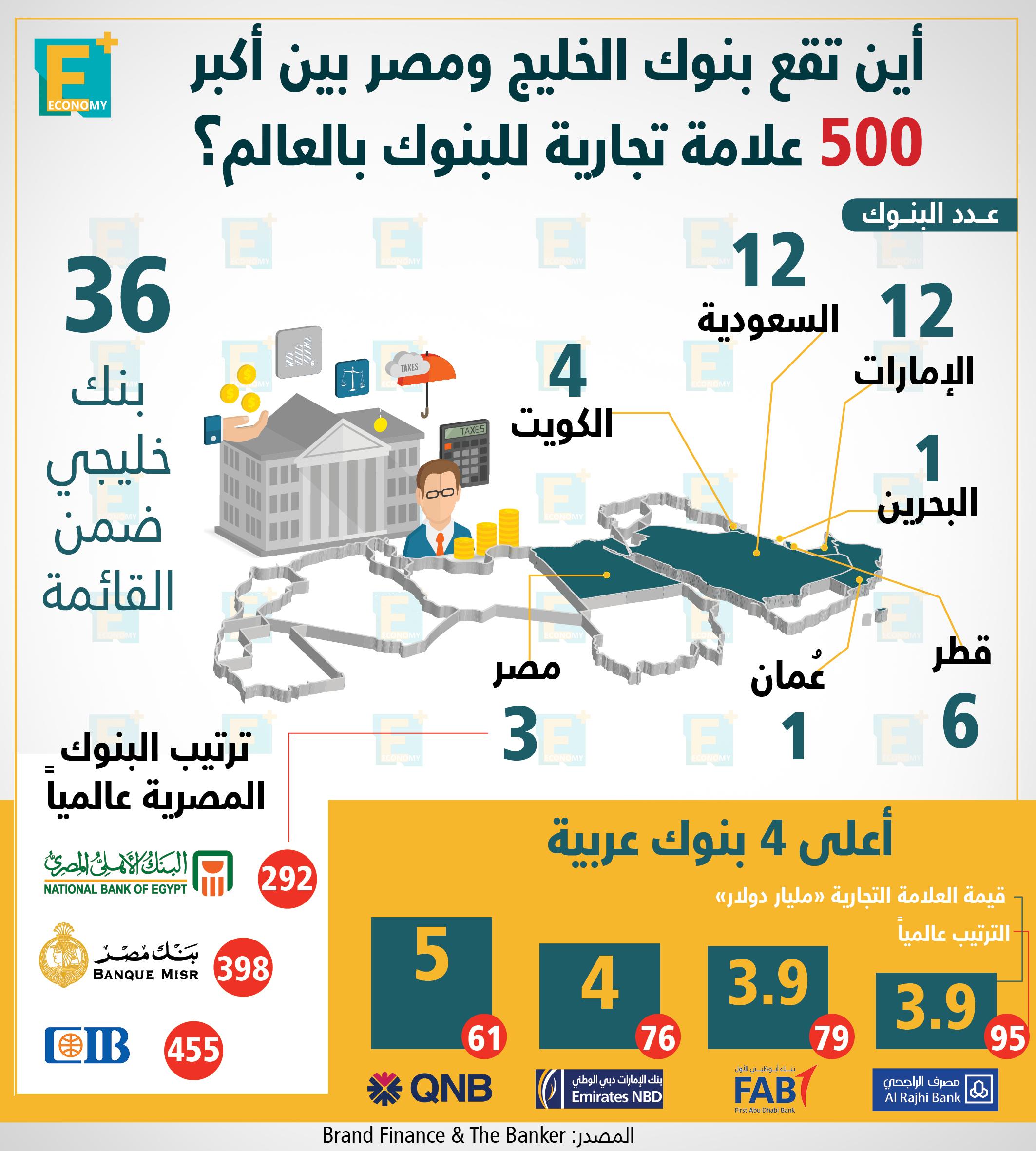 ترتيب بنوك الخليج ومصر بين أكبر 500 علامة تجارية