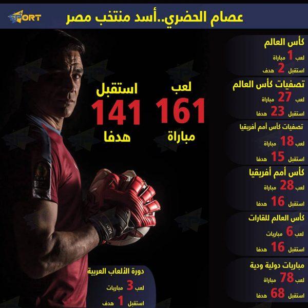 عصام الحضري .. أسد منتخب مصر