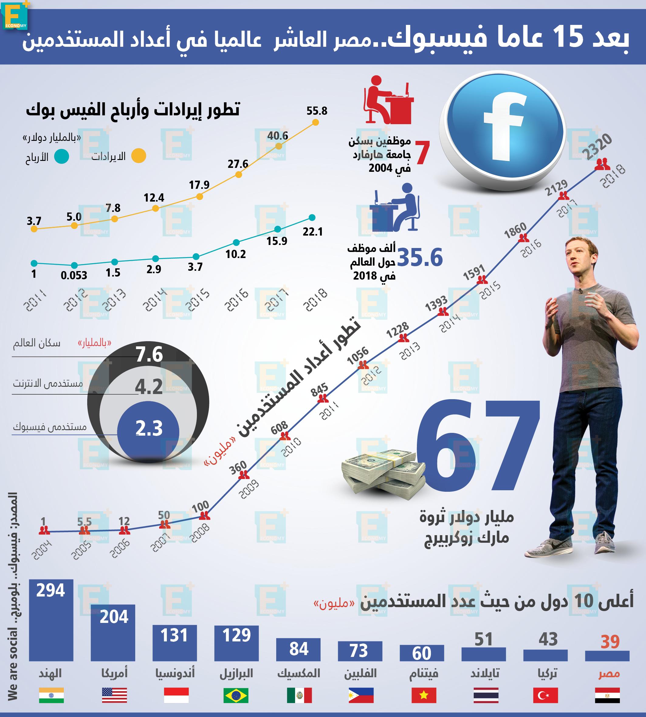 مصر العاشر عالميا في أعداد مستخدمي الفيسبوك