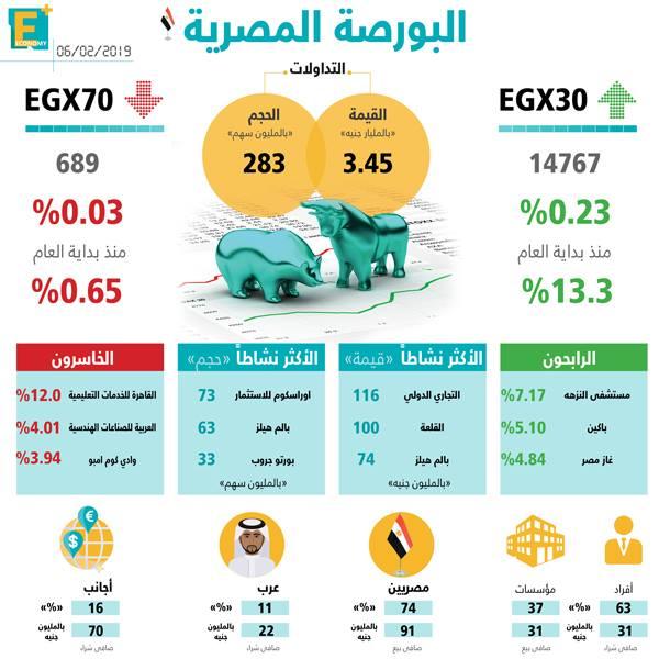 البورصة المصرية 6 فبراير