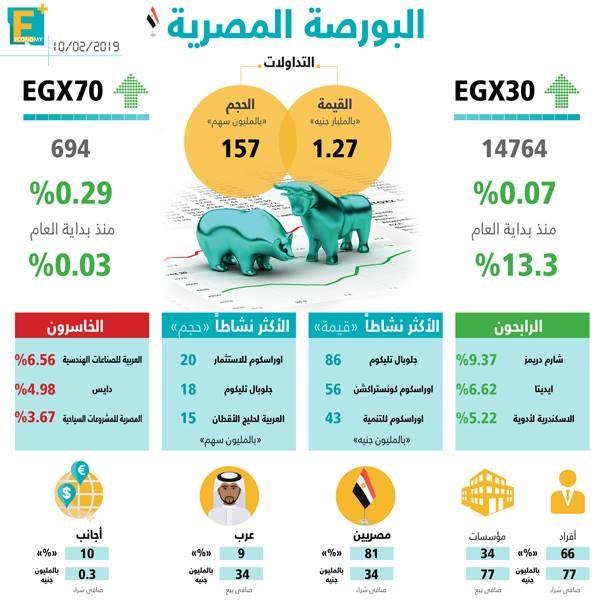 البورصة المصرية 10 فبراير
