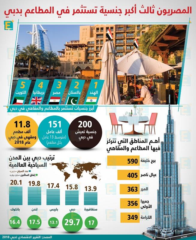 المصريون ثالث أكبر جنسية تستثمر في المطاعم بدبي