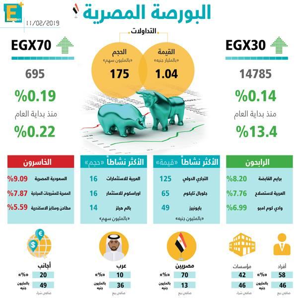 البورصة المصرية 11 فبراير