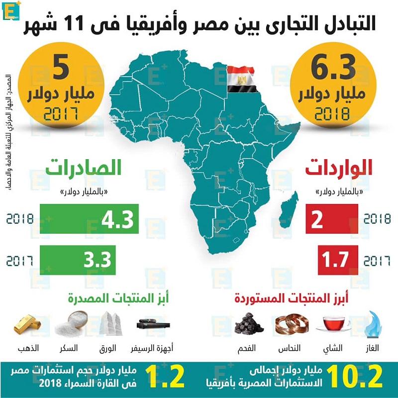 التبادل التجاري بين مصر وأفريقيا في 11شهر