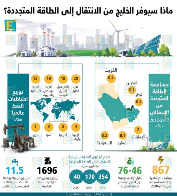 ماذا يوفر الخليج من الانتقال الى الطاقة المتجددة؟