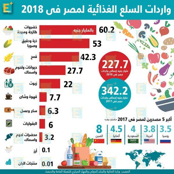 واردات السلع الغذائية لمصر خلال 2018