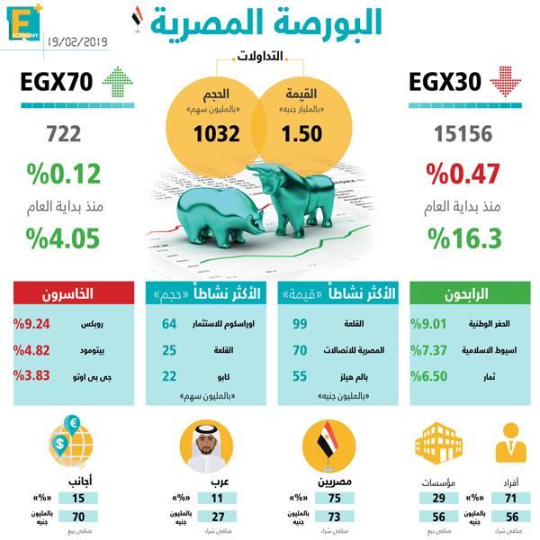 البورصة المصرية 19 فبراير