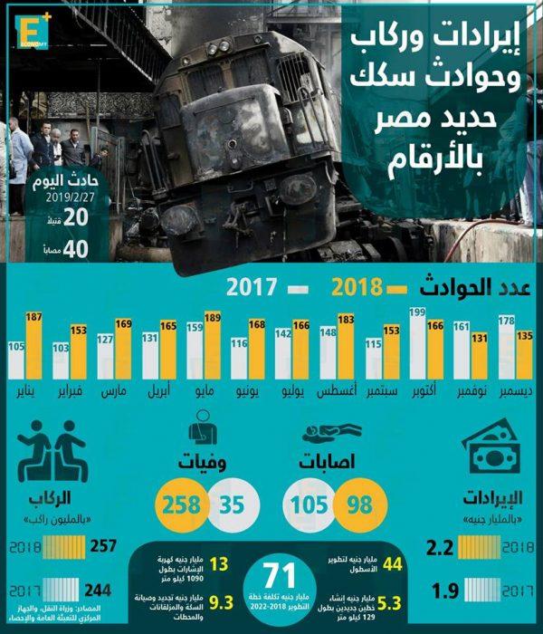 سكك حديد مصر في أرقام