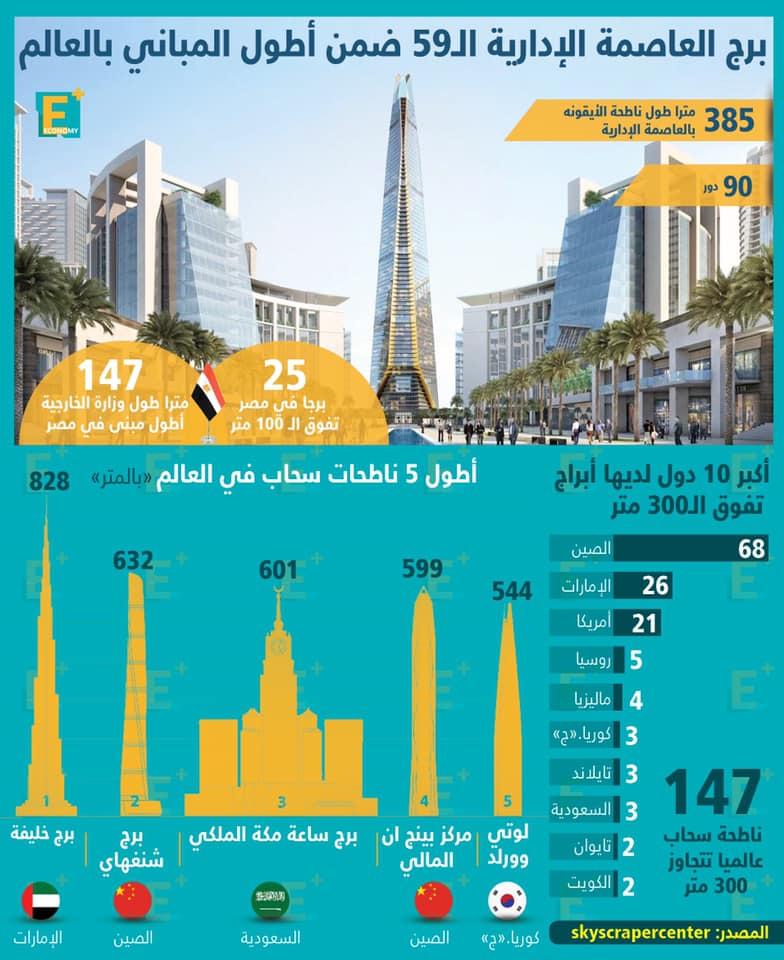 أطول برج في أفريقيا بالعاصمة الإدارية الجديدة
